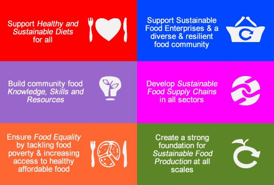 Six key actions for a sustainable food city (Kindling Trust)