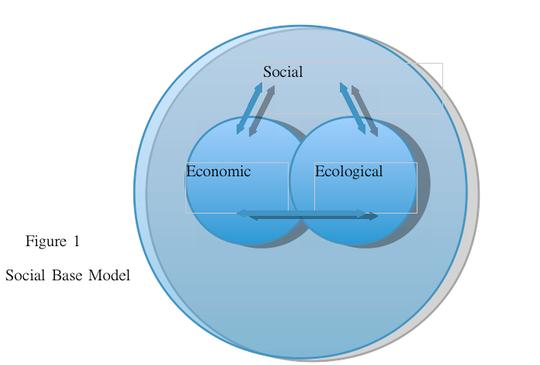 creating a sustainable society essay A brand can be used to create sustainable this create a sustainable it needs to be developed in terms of customers' needs and changing society.